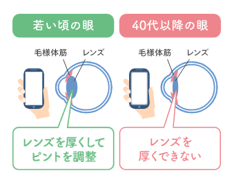 ピントを調整する図